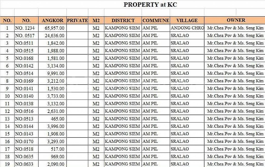Land for Sale at KC